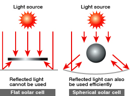 Comparison with flat solar cell. Illustration: Kyosemi Corporation.